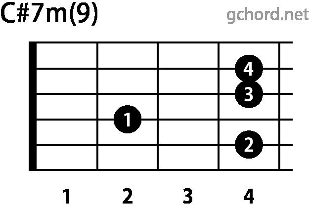 ギターコード C#m7(9)(Cシャープマイナーセブンスナインス